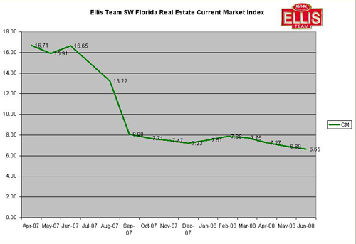 Fort Myers Cape Coral Real Estate Current Market Index