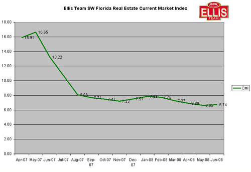 Fort Myers and Cape Coral Real Estate Current Market Index