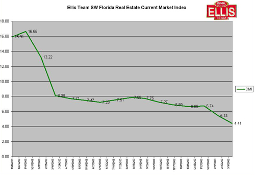 Current Market Index-SW Florida Real Estate-March 2009