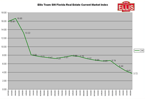 SW Florida Real Estate Current Market Index April 2009