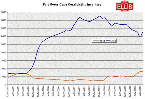 Listing Inventory in Fort Myers and Cape Coral MLS