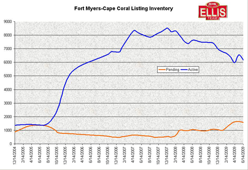 Fort Myers and Cape Coral Real Estate Listing Inventory