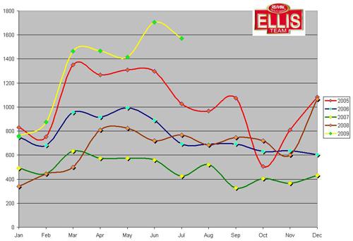 Seasonality of the SW Florida Real Estate Market