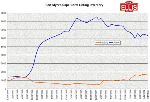 Fort Myers Cape Coral Listing Inventory Chart