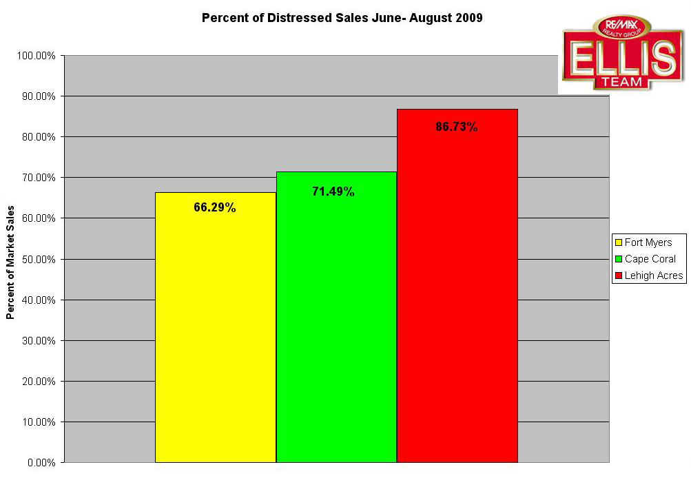 Distressed Sales Single Family Lee County Florida June-August 2009
