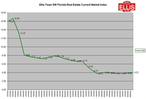 Current Market Index SW Florida Real Estate