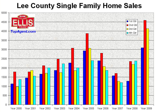 Single Family Home Sales By Qtr Lee County Florida Real Estate Market