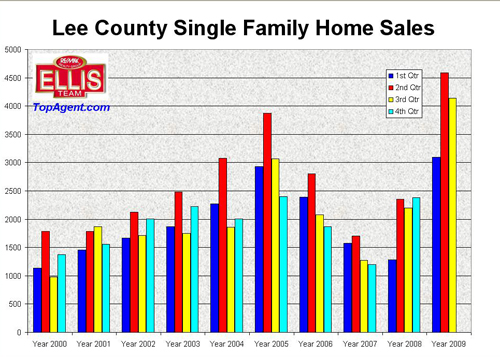 Single Family HOmes Sales-Fort Myers-Cape Coral Florida 2009