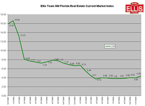 SW Florida Current Market Index