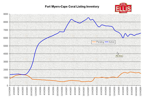 Single Family Home Inventory in Fort Myers-Cape Coral Florida
