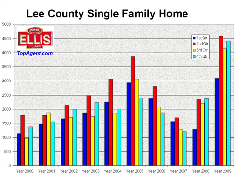 Lee County Single Family Home Sales by Qtr