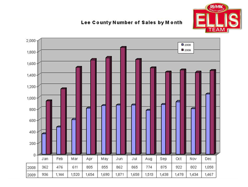 Single Family Home Sales by Month Lee County Florida