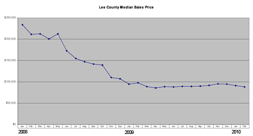 Lee County florida Single Family Median Home Sale Prices
