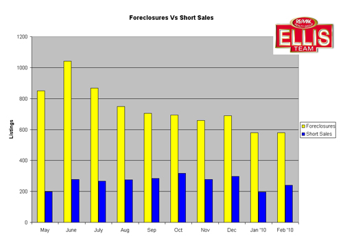 Fort Myers Cape Coral Florida REO foreclosures short sales graph
