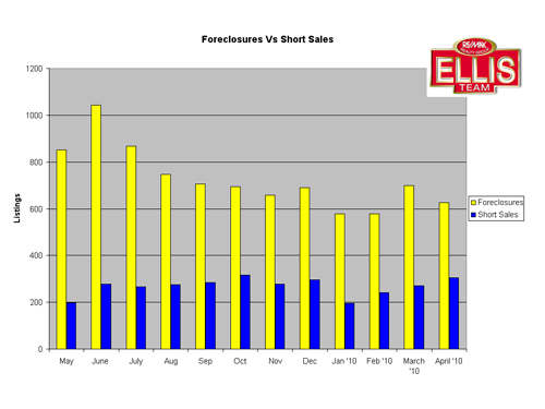 SW Florida Real Estate Foreclosures Vs. Short Sales Graph