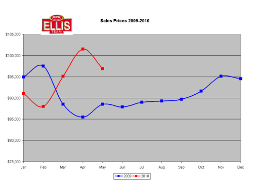 Fort Myers & Cape Coral Florida Median Home Sale Prices 2009-2010 - SW Florida Real Estate