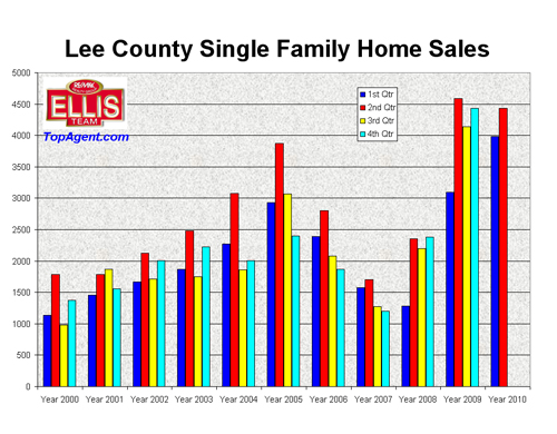 SW Florida Single Family Home Sales by Quarter