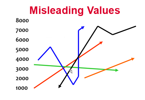 Misleading Short Sales Distort Actual Values