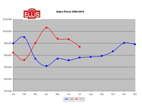 SW Florida median Sale Prices
