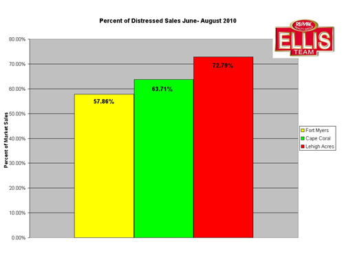 SW Florida Real Estate Distressed Sales Chart