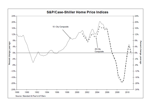 Standard and Poors Case Shiller Real Estate Home Price Index