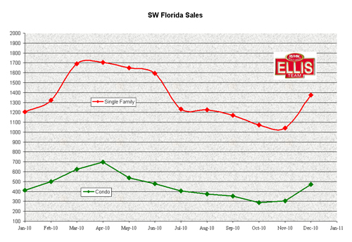 Single Family Home and Condo Sales in SW Florida