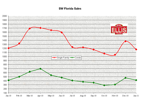 2010-2011 SW Florida Home Sales Chart