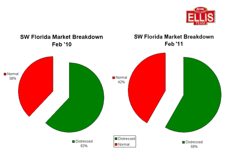 Breakdown of Distressed Sales Versus Normal Sales SW Florida