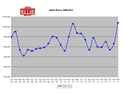 Southwest Florida real Estate Sale Prices
