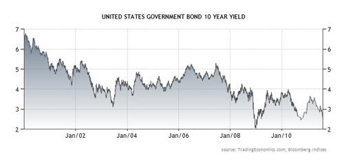 10 Yr US Government Bond Yield Chart