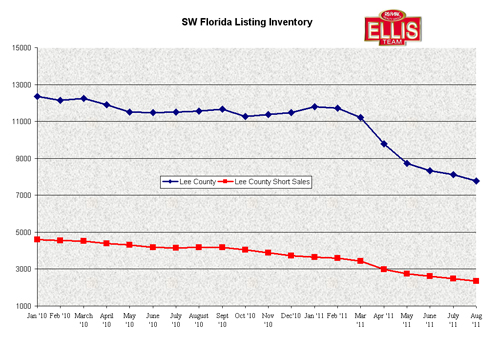 Single Family Listing Inventory Fort Myers- Cape Coral