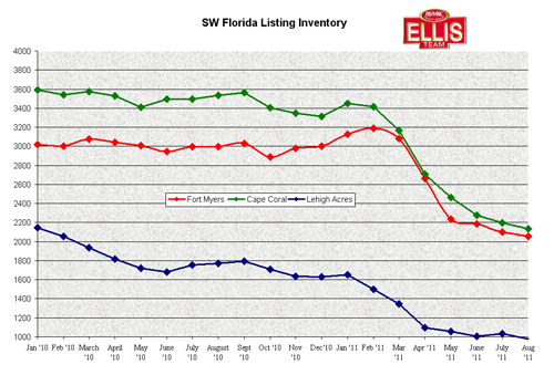 Single family and condo listing inventory in SW Florida