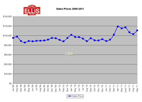 Home Sale Prices in Cape Coral - Fort Myers Florida