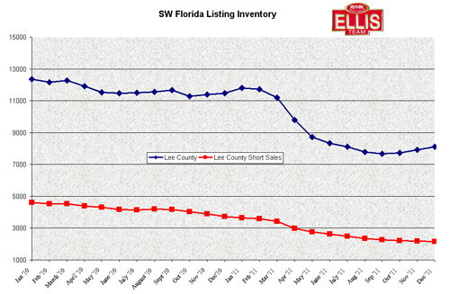 Single Family Home Listing Inventory in SW Florida
