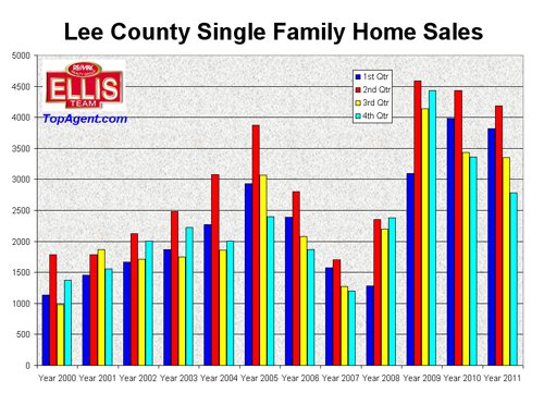 Quarterly Home Sales for SW Florida 200-2012