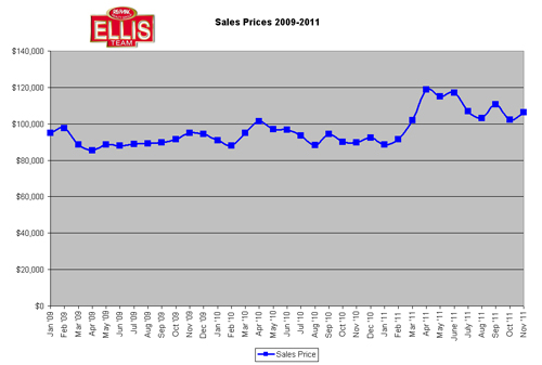 Median Sale Prices 2011 SW Florida
