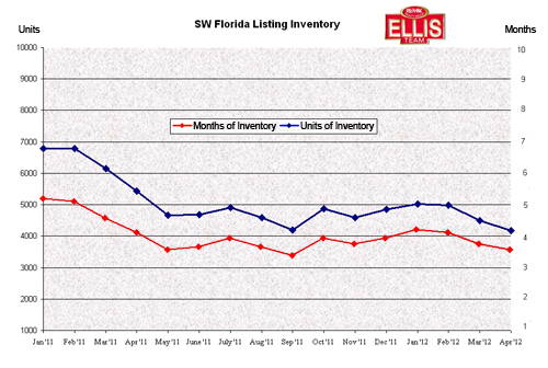 Months Supply of Inventory in SW Florida