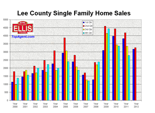 SW Florida Single Family Home sales by Qtr