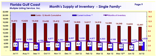 SW Florida Single Family Inventory