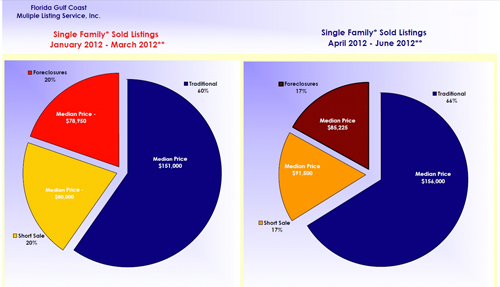 SW Florida Traditional Real Estate Sales Versus Distressed Sales