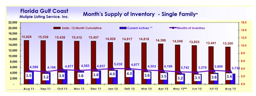 Southwest Florida Months Supply of Real Estate Inventory