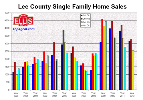 SW Florida Real Estate sales 2012