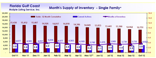 Months Supply of Inventory SW Florida