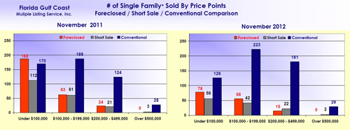 SW Florida Real Estate Market Solds November 2012