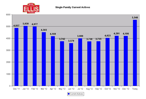 SW Florida single family home listing inventory