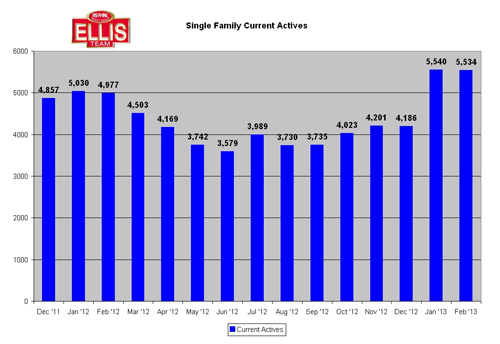 Hips Don't Lie Single Family Current Inventory Lee County