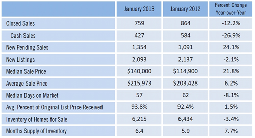New Sales Numbers Show Price Jump in 2013