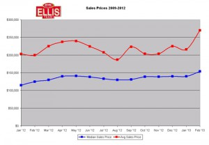 Emerging Data From Season Shows Price Gains
