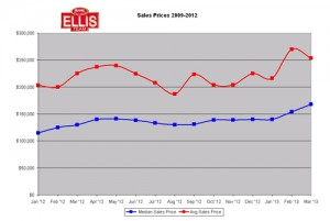 Fort Myers and Cape Coral real estate prices moving up