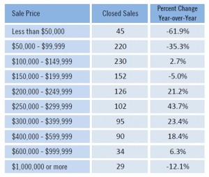 Estero, Bonita Springs, Fort Myers and Cape Coral home sales by price range